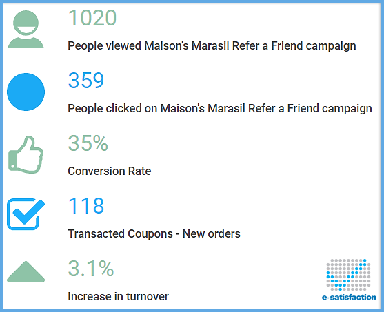 refer a friend automation, refer a friend campaign, refer a friend campaign for maison marasil