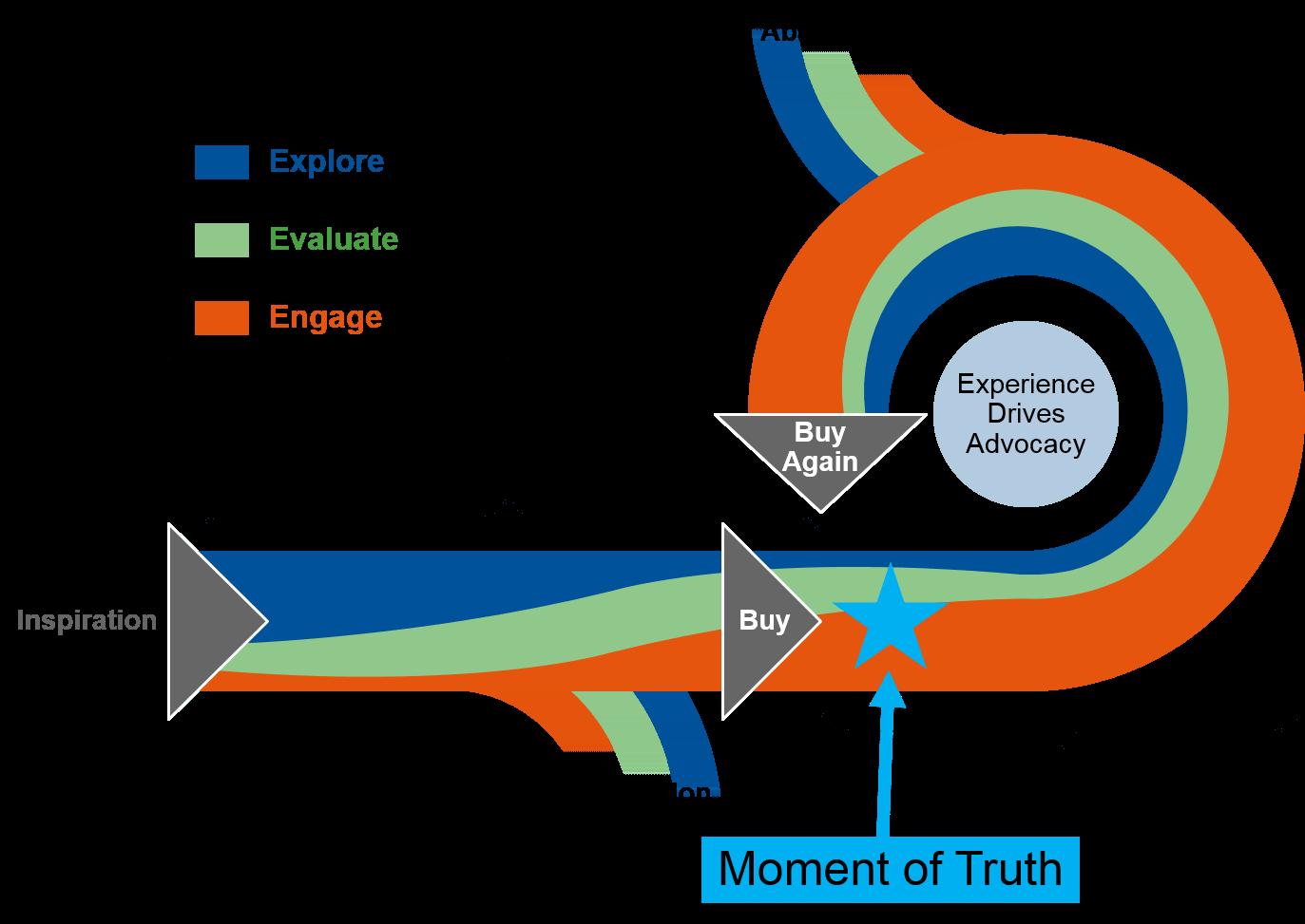 customer_experience_continuum