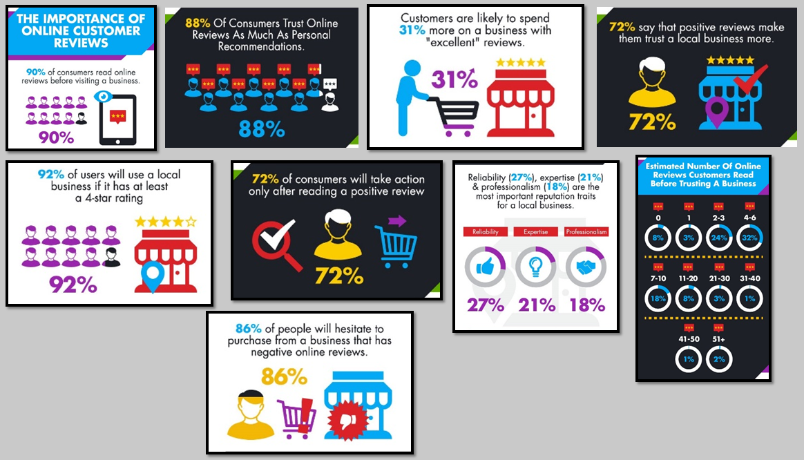 Importance of Customer Reviews to Consumers_Infographic